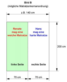 matratze mit verschiedenen h rtegraden gesunde matratze matratzenshop schweiz matratzen. Black Bedroom Furniture Sets. Home Design Ideas